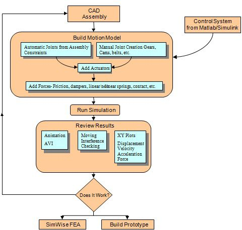 simwise motion flow chart