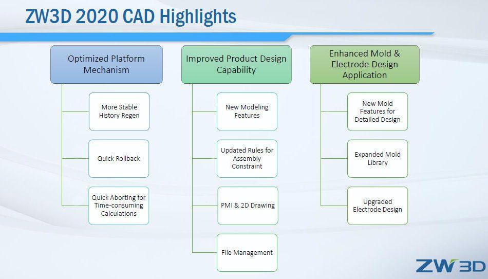 CAD Enhance