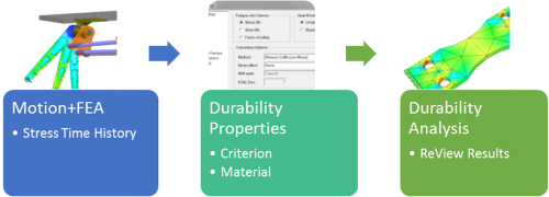 A schematic showing the entire durability process