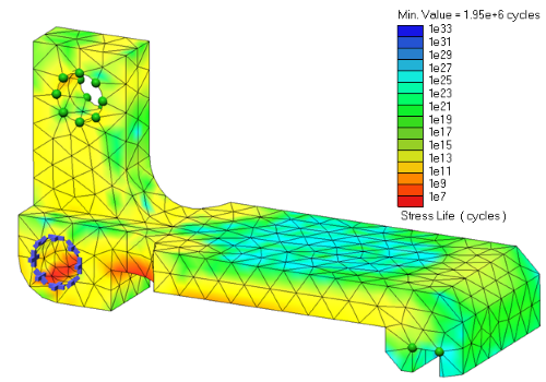 Component with coloured regions showing fatigue based on stress and strain